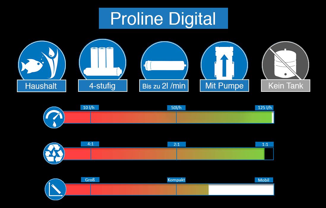 Produkteigenschaft-Proline-Digital