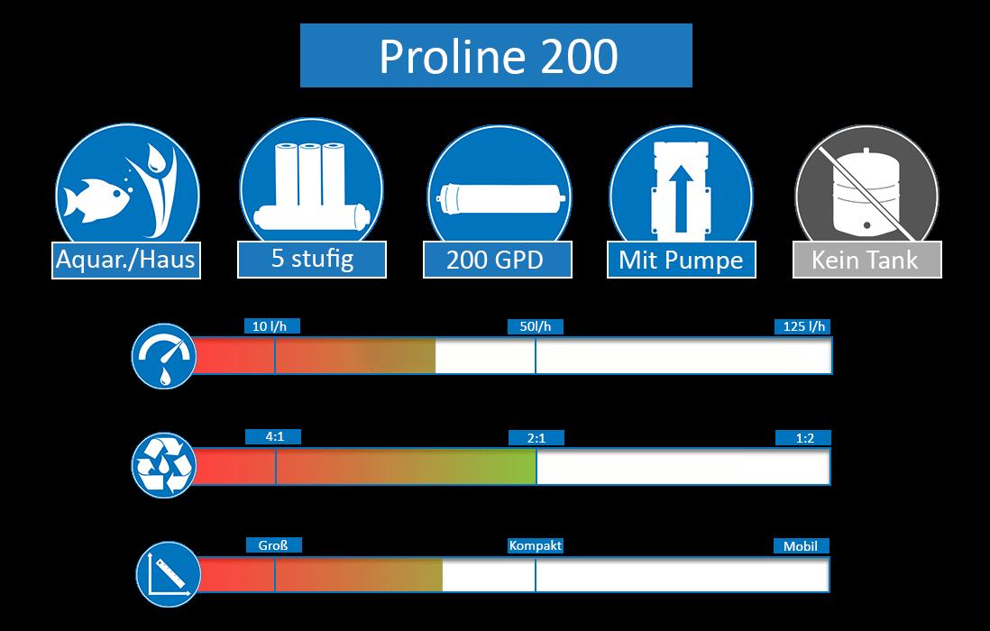 Proline-200