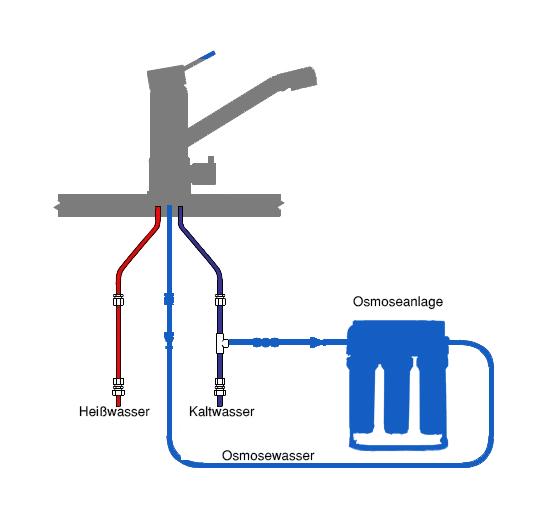 3-Wege-Armatur-Anschluss
