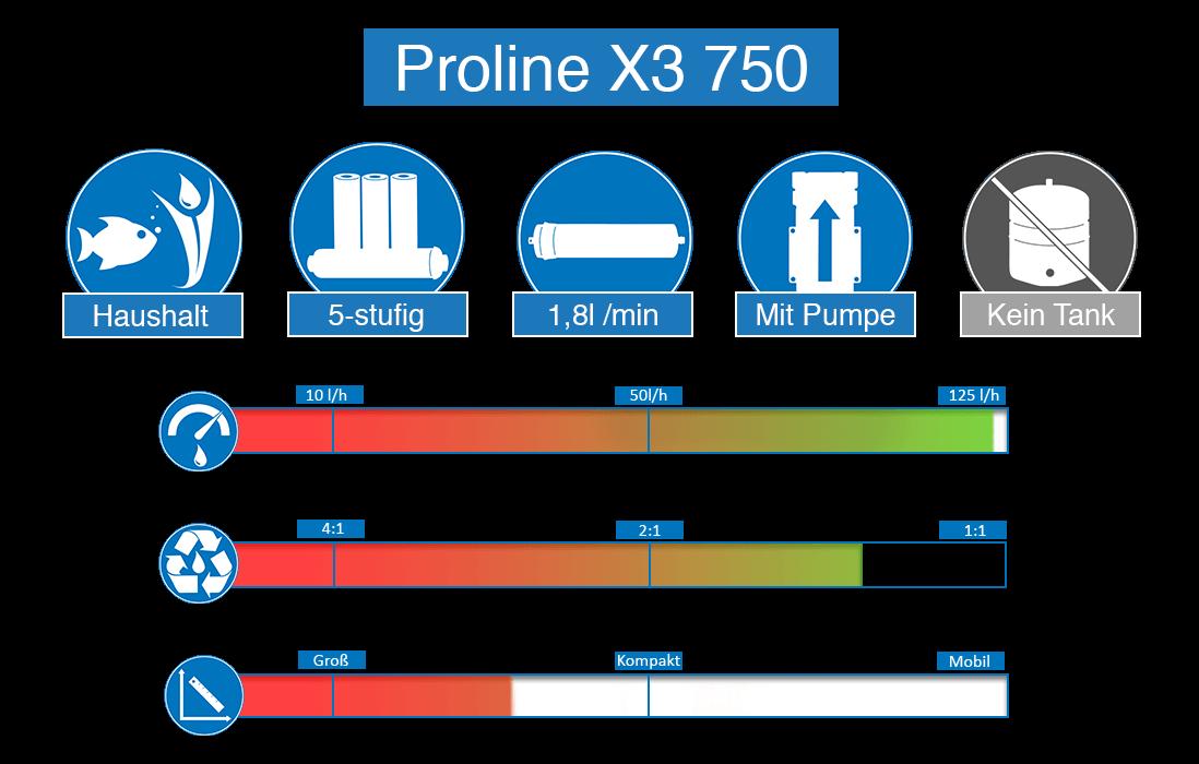 Produkteigenschaft-X3-750-Quartett