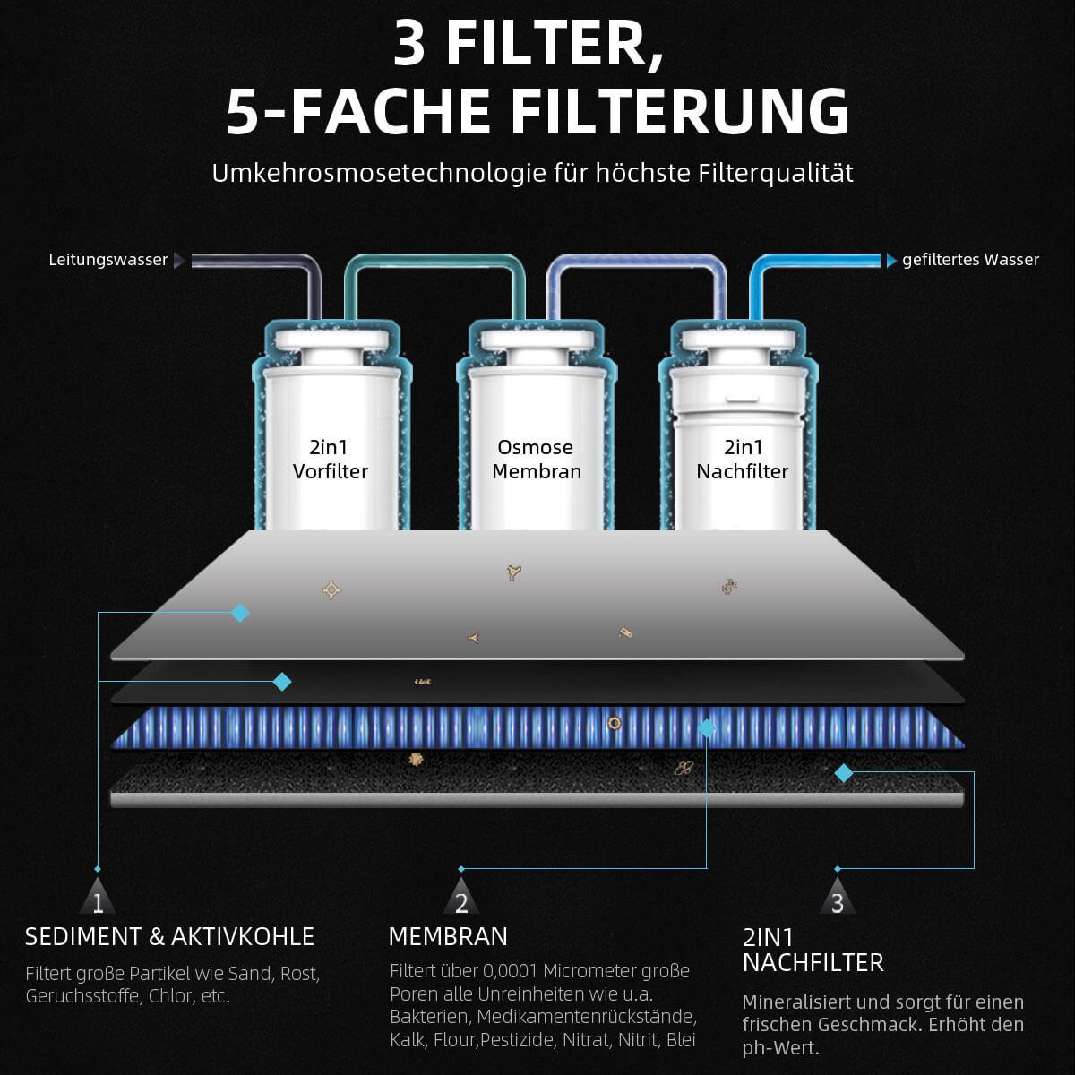 5 fach Filterung