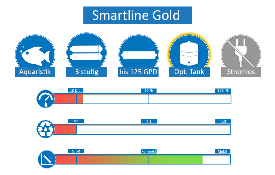 Smartline-Gold57e4f1b83eb7e