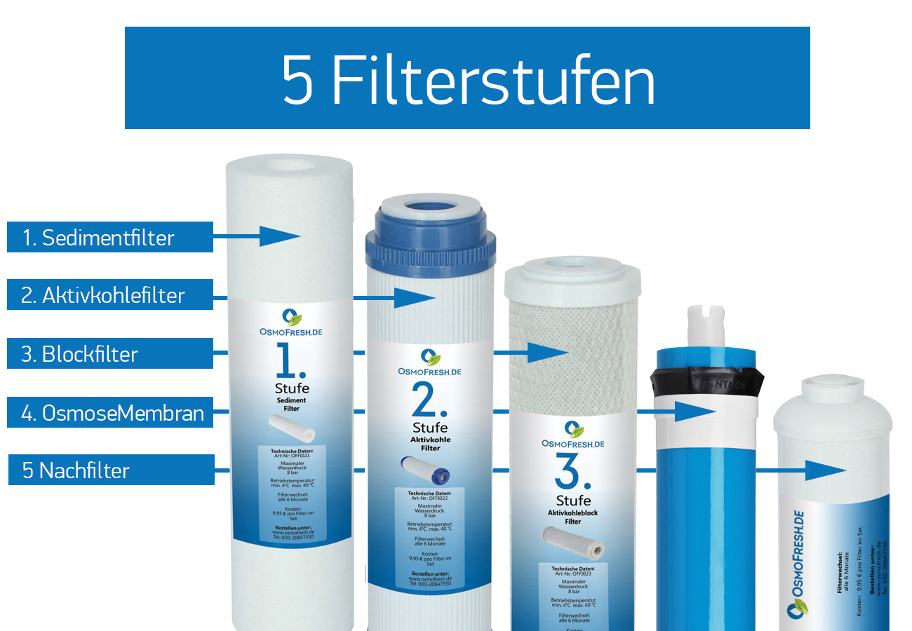 5-Stufen-Filterung-gross