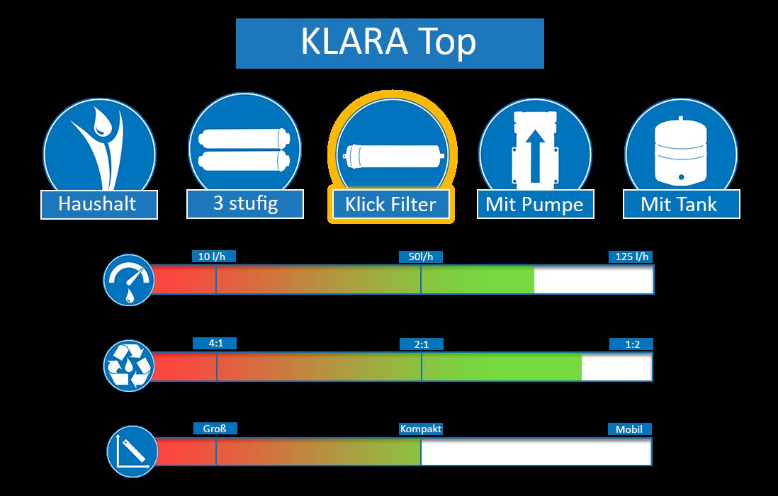 KLARA-Top