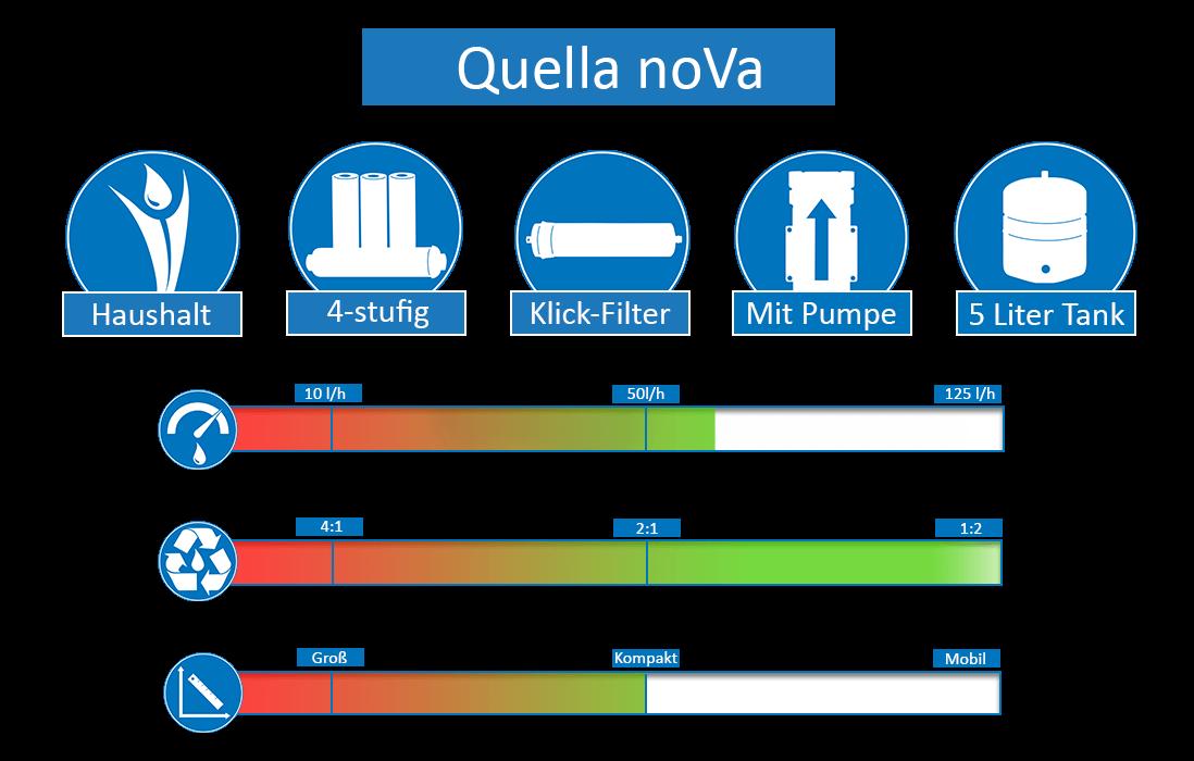 Quella-noVa