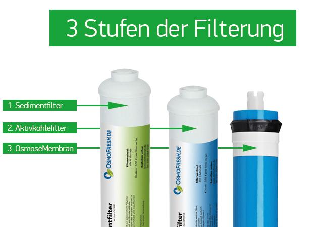 3-Stufen-Filterung