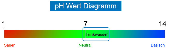 pH-Wert-Diagramm
