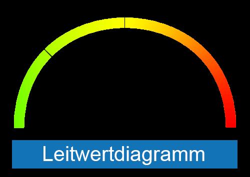 Leitwertdiagramm58e36c00cc8f3